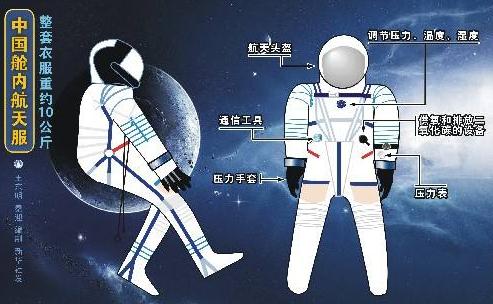 中国宇航服
